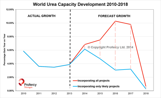 Cheap Gas Prices >> CHS puts North Dakota urea project on hold. Looking at the decision in the context of global ...
