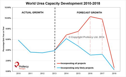 World Urea Capacity Development 2010-2018