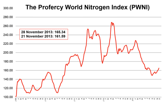 Profercy World Nitrogen Index above 165