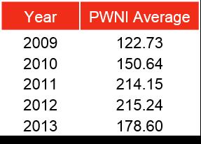 PWNI Averages
