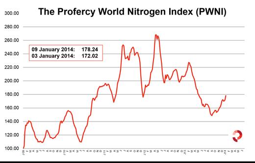 Profercy World Nitrogen Index