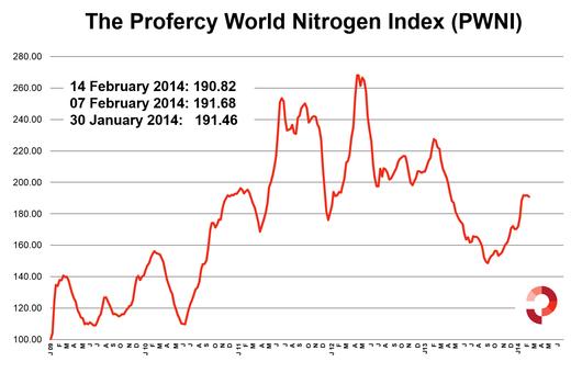 Profercy World Nitrogen Index 14 February 2014