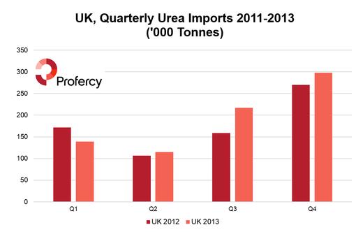 UK 2012-2013 Quarterly Imports