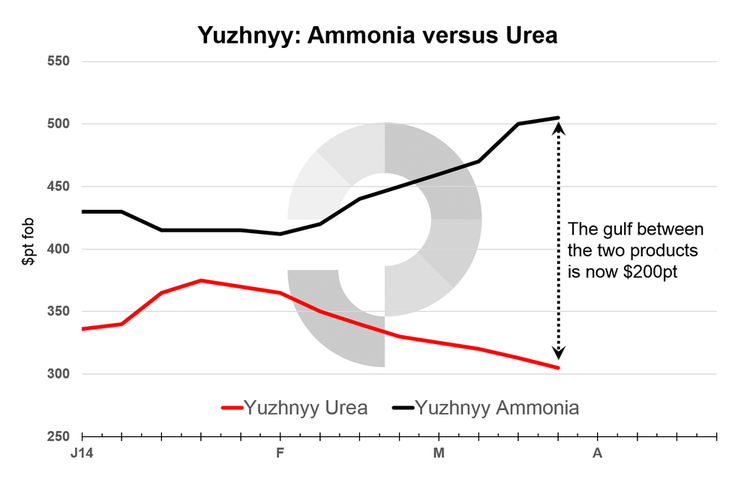 Prices based on the high end of Profercy's quoted range for both products. Yuzhnyy urea prices reflect prices for prilled urea (as opposed to premium granular product).