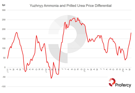 While there is a long term correlation between urea and ammonia, prices for ammonia can be volatile in the short term.  The above is based on the average of the quoted range for both products quoted by Profercy Nitrogen.