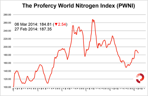 Profercy's World Nitrogen Index falls for the fourth week in a row