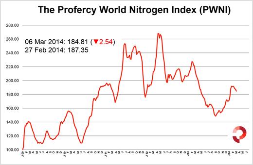Profercy's World Nitrogen Index falls for the fourth week in a row