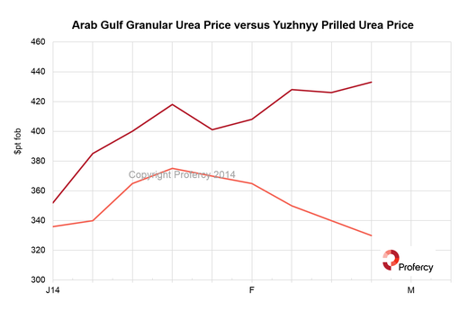 The chart shows the high-end of the quoted price range published by Profercy for both Yuzhnyy prilled urea and Middle East granular urea. Both are basis $pt.