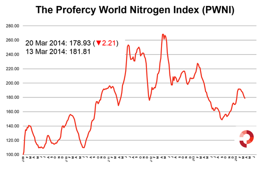 The Nitrogen Index falls 2.21, despite significant gains for ammonia.