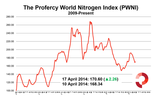 17 April 2014 Profercy World Nitrogen Index