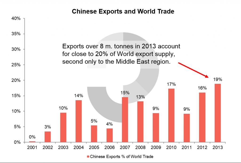 China: Exports and World Trade