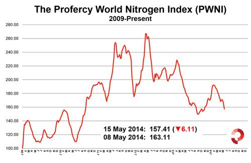 Profercy World Nitrogen Index 15 May 2014 2009 Onwards