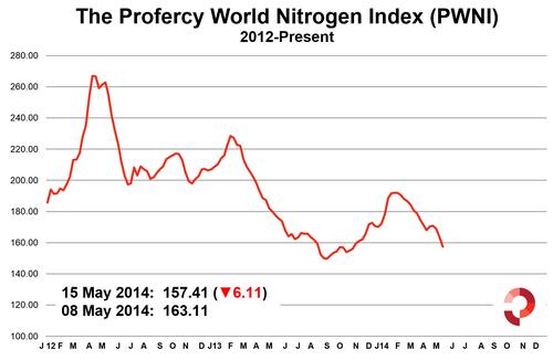 Profercy World Nitrogen Index 15 May 2014
