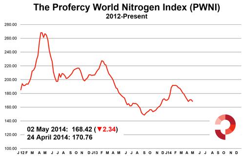 Profercy World Nitrogen Index 2 Year - 2 May 2014