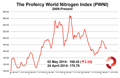 Profercy World Nitrogen Index 5 Year - 2 May 2014