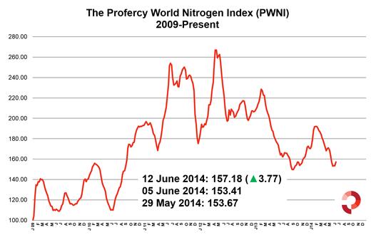 Profercy World Nitrogen Index 13 June 2014 5 Year