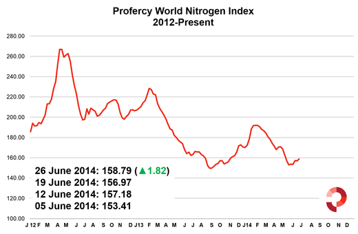 Index up 1.82 on last week, up 5.38 since beginning of June.