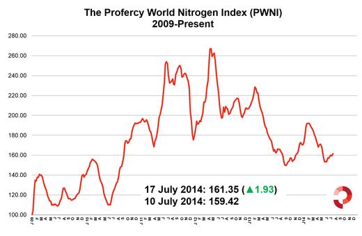 Profercy World Nitrogen Index 17 July 2014