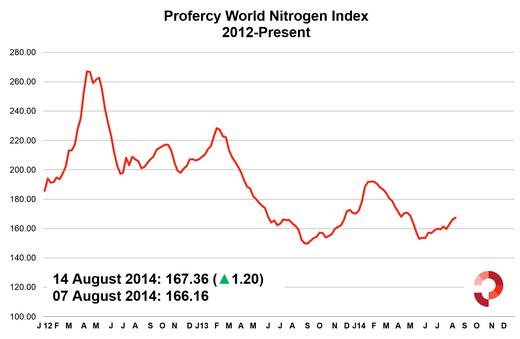 Profercy World Nitrogen Index 15 August 2014 - 2012 Onwards