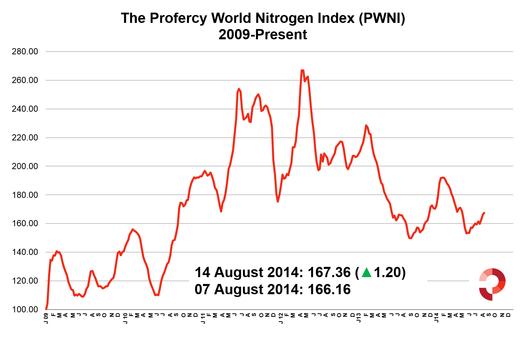 Profercy World Nitrogen Index 15 August 2014 - 2009 Onwards
