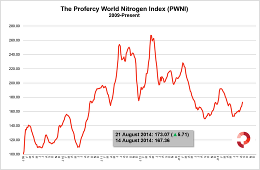 Nitrogen Index jumps over five points - the biggest increase since January 2014