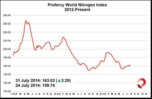 PWNI up 3.29 points as urea market firms.