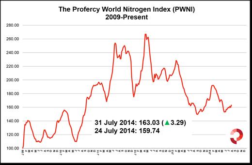 Profercy World Nitrogen Index 31 July 2014