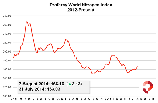 Profercy World Nitrogen Index 2012-Present