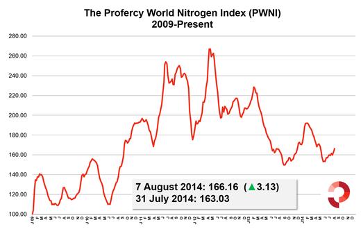 Profercy World Nitrogen Index 2009 to present