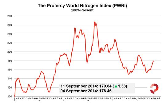 Profercy World Nitrogen Index 11 September 2014 - 2009 Onwards
