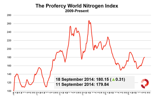 Profercy World Nitrogen Index - 2009 Onwards