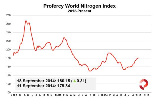 Profercy World Nitrogen Index - 2012 Onwards