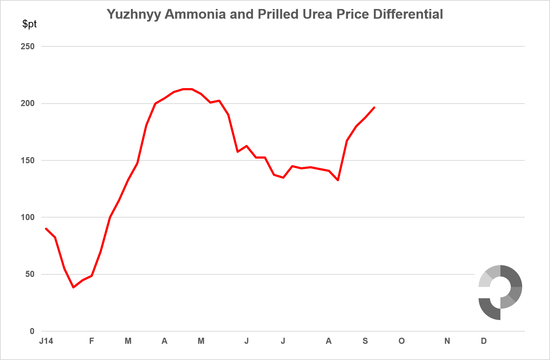 Yuzhnyy: Ammonia and Urea Price Differential $pt
