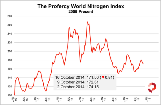 Profercy's World Nitrogen Index drops for fourth week. However, a modest drop of 0.81 reaffirms the view that the pace of decline has slowed.