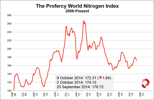 Index falls 1.84 this week and has now fallen nearly 8 points in three weeks.