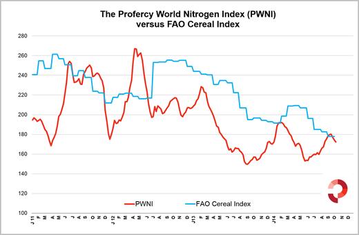 Profercy's World Nitrogen Index versus the FAO Cereal Index - October 2014