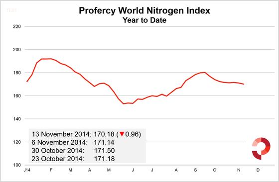 PWNI 13 November 2014 - Year to date