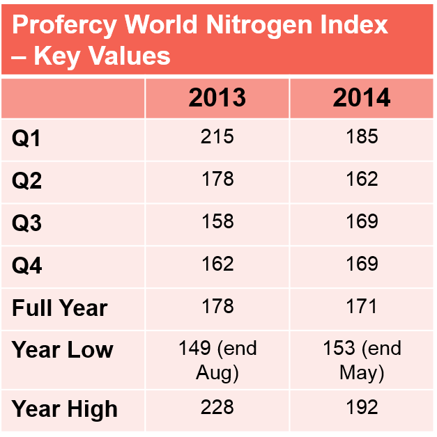 ProfercyWorldNitrogenIndexValuesMarch2015