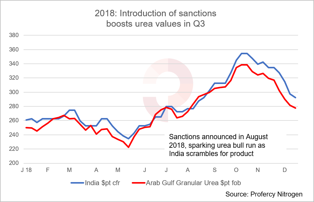 2018: Sanctions announced in August 2018 sparked a urea bull run with India in need of product